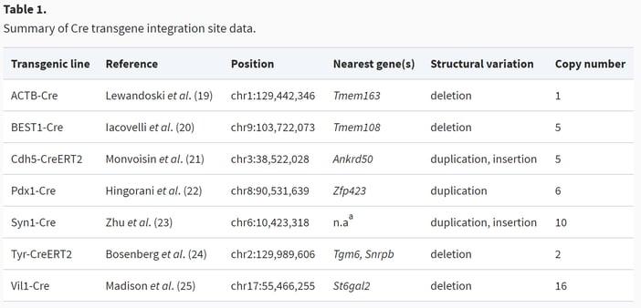 Table 1_Genentech_screenshot